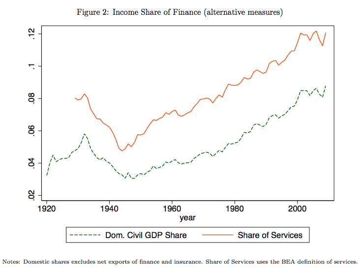 finance income share