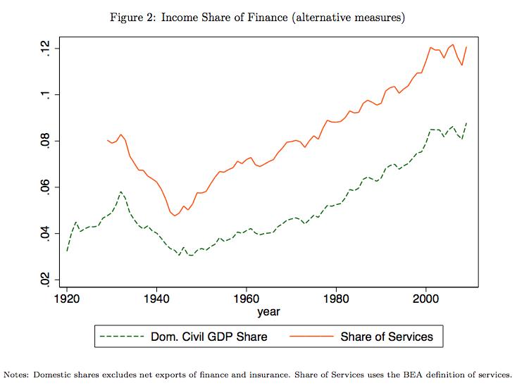 finance income share
