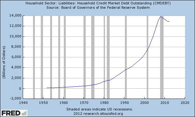 household-sector-1940-2012